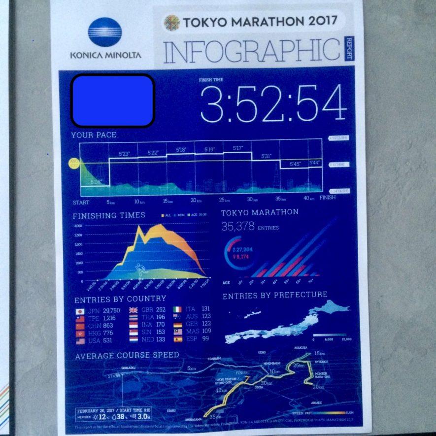 2017年東京マラソンの結果(3時間52分54秒)