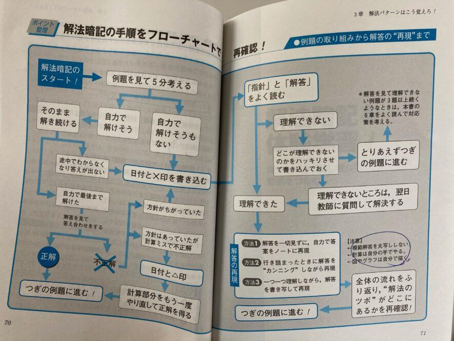 解法暗記の手順